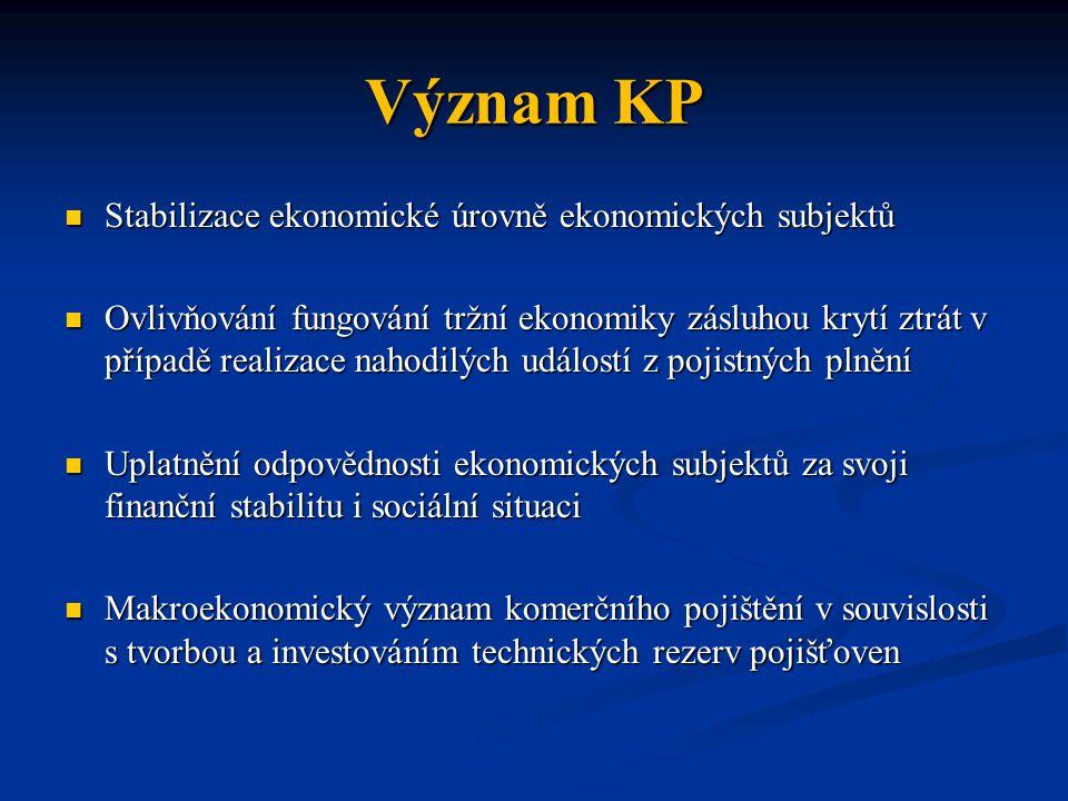 Význam KP Stabilizace ekonomické úrovně ekonomických subjektů Stabilizace ekonomické úrovně ekonomických subjektů Ovlivňování fungování tržní ekonomik