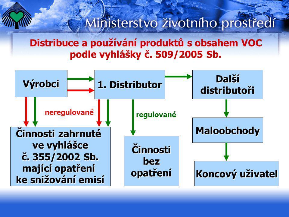 Distribuce a používání produktů s obsahem VOC podle vyhlášky č. 509/2005 Sb. Výrobci 1. Distributor Dalšídistributoři Činnosti zahrnuté ve vyhlášce č.