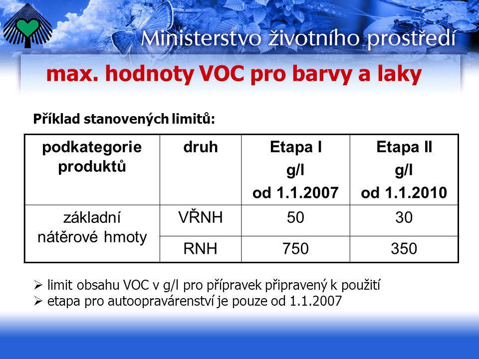max. hodnoty VOC pro barvy a laky Příklad stanovených limitů: podkategorie produktů druhEtapa I g/l od 1.1.2007 Etapa II g/l od 1.1.2010 základní nátě