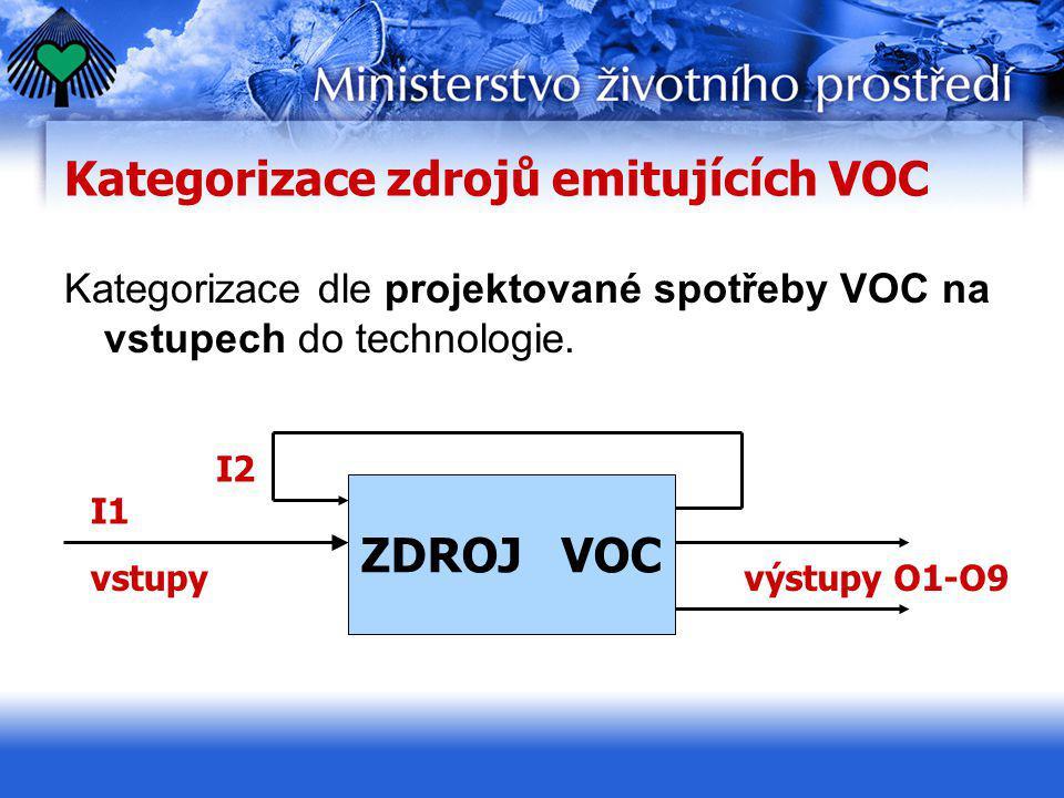 Kategorizace zdrojů emitujících VOC Kategorizace dle projektované spotřeby VOC na vstupech do technologie. ZDROJ VOC I1 I2 vstupyvýstupy O1-O9