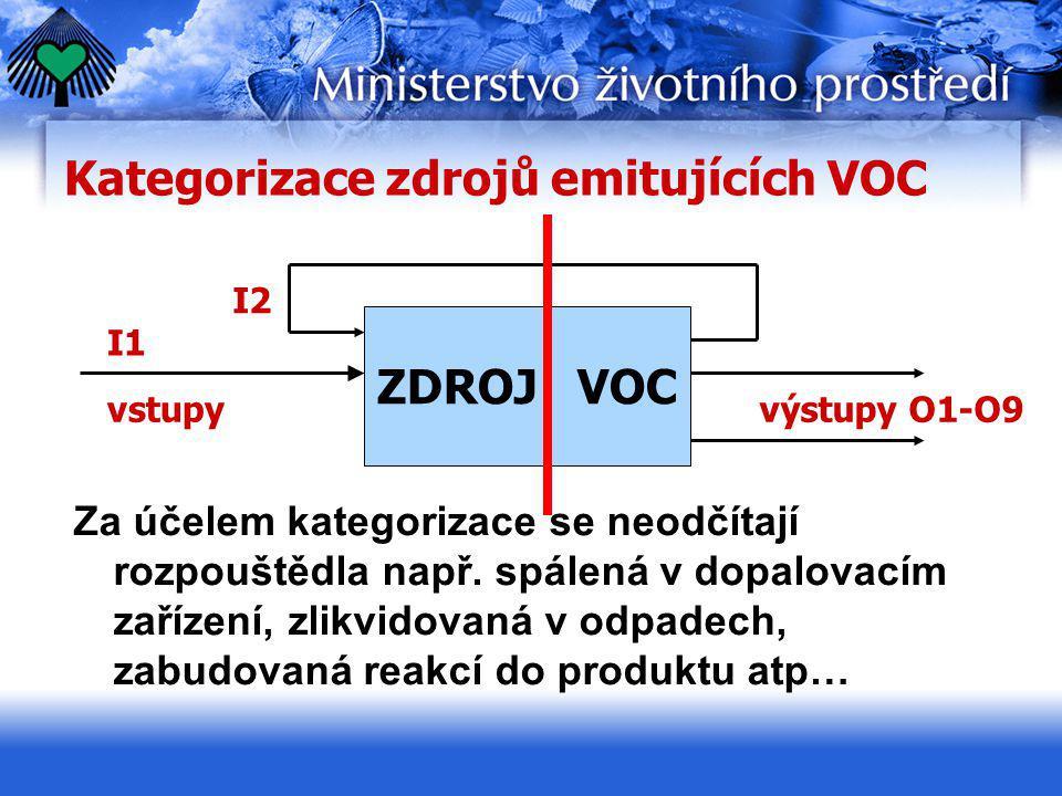 Kategorizace zdrojů emitujících VOC Za účelem kategorizace se neodčítají rozpouštědla např. spálená v dopalovacím zařízení, zlikvidovaná v odpadech, z