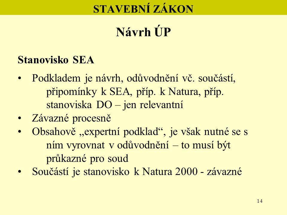 14 STAVEBNÍ ZÁKON Návrh ÚP Stanovisko SEA Podkladem je návrh, odůvodnění vč. součástí, připomínky k SEA, příp. k Natura, příp. stanoviska DO – jen rel