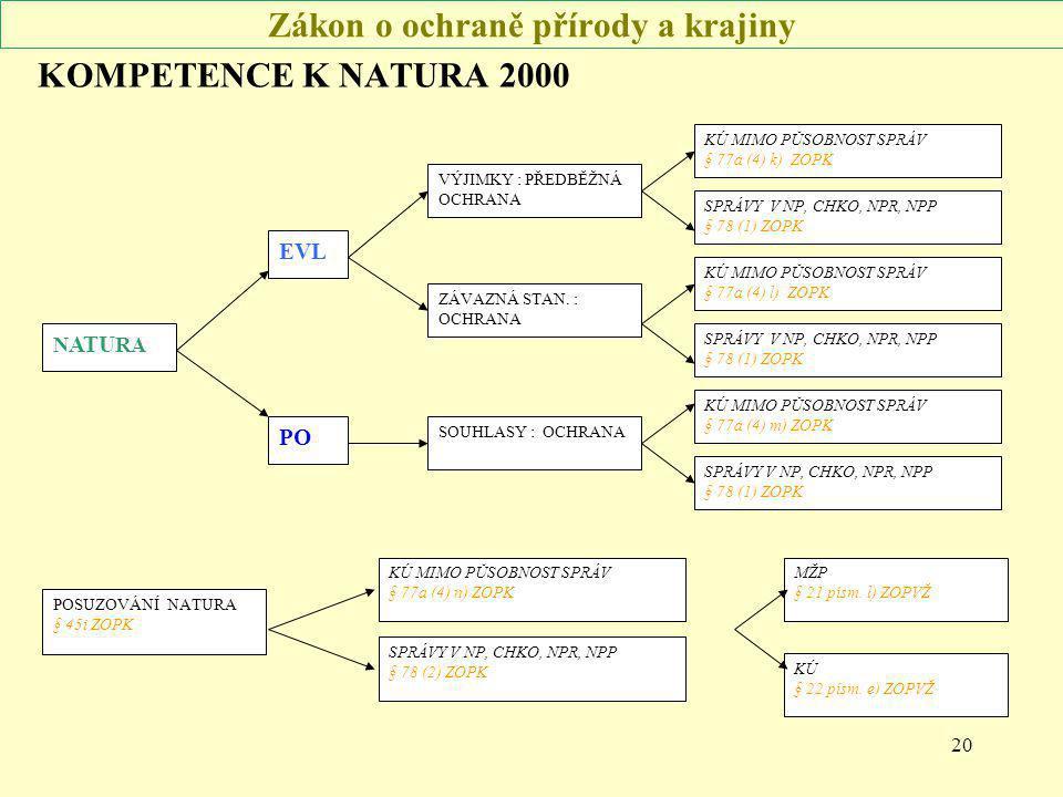 20 Zákon o ochraně přírody a krajiny KOMPETENCE K NATURA 2000 EVL PO KÚ MIMO PŮSOBNOST SPRÁV § 77a (4) k) ZOPK SPRÁVY V NP, CHKO, NPR, NPP § 78 (1) ZO