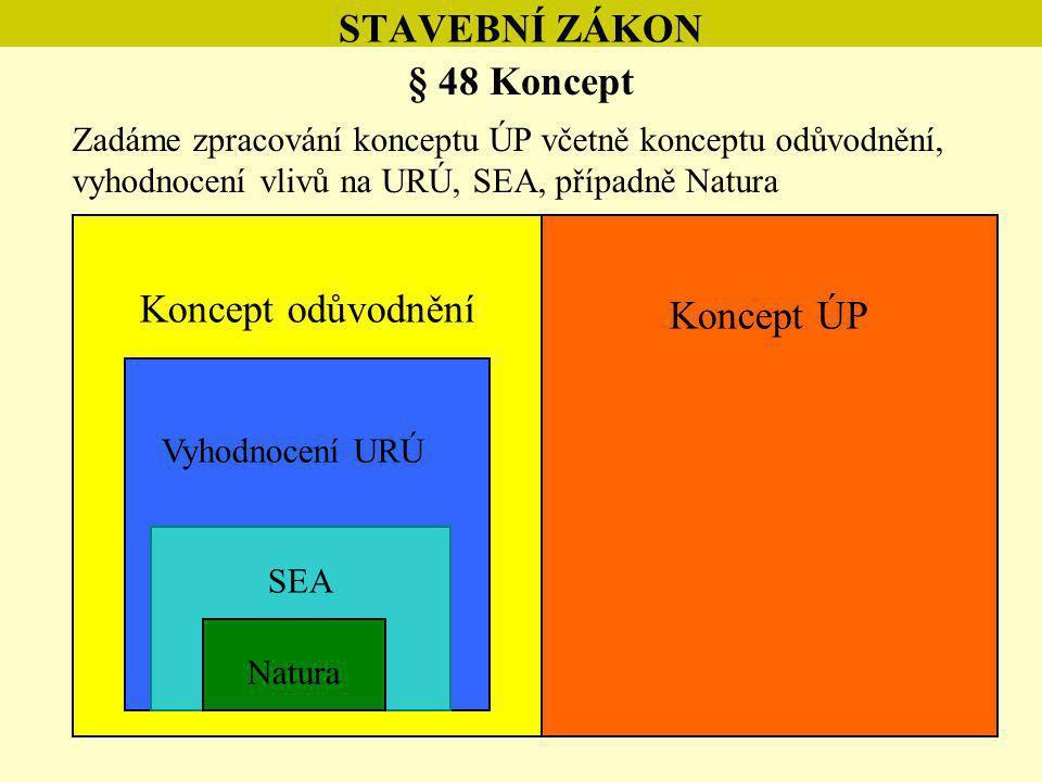 """10 STAVEBNÍ ZÁKON § 48 Koncept Spolupráce urbanisty a posuzovatelů Spolupráce – optimální cesta Ne však přijmout všechny """"zelené nápady Účelem SEA není navrhovat řešení, ale upozorňovat na dopady Koordinuje pořizovatel Konflikt řešení x SEA - bude negativní stanovisko SEA Natura 2000 – má vyšší závaznost (SEA je """"expertní podklad ) – pokud možno, vybrat variantu bez vlivu – není-li, tak s nejmenším možným vlivem Posuzování při nedostatku informací (např."""