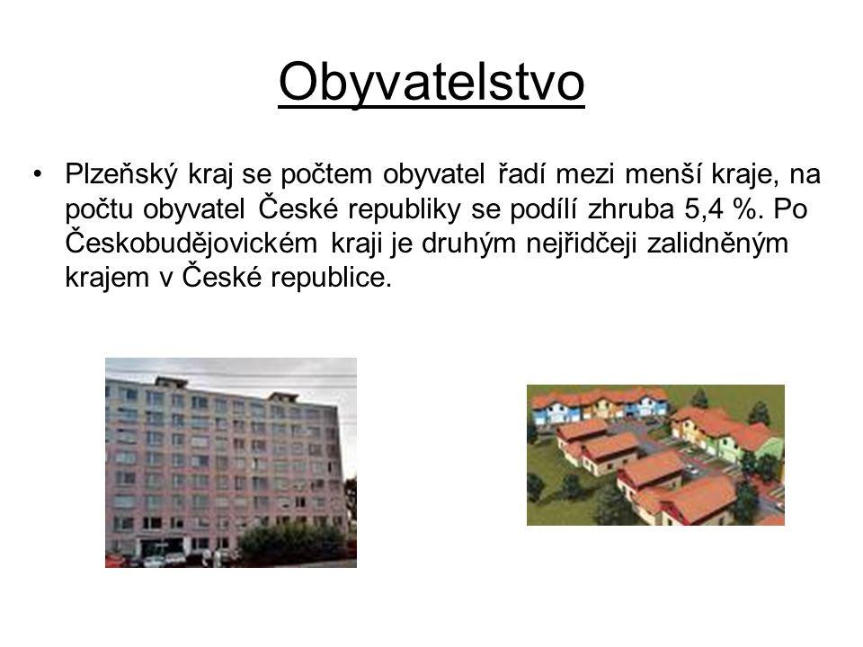 Obyvatelstvo Plzeňský kraj se počtem obyvatel řadí mezi menší kraje, na počtu obyvatel České republiky se podílí zhruba 5,4 %. Po Českobudějovickém kr