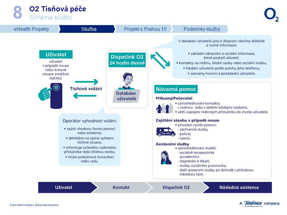 Public Administration & Business Solutions O2 Tísňová péče Pilotní projekt 9 Projekt O2 Tísňová péče a Praha 10 Městský úřad Prahy 10 připravil společně s Telefónicou O2 společný pilotní projekt pro občany Prahy 10 – zahájeno od 1.listopadu 2010.