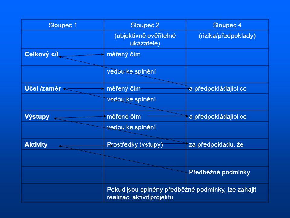 Sloupec 1Sloupec 2Sloupec 4 (objektivně ověřitelné ukazatele) (rizika/předpoklady) Celkový cílměřený čím vedou ke splnění Účel /záměrměřený číma předpokládající co vedou ke splnění Výstupyměřené číma předpokládající co vedou ke splnění AktivityProstředky (vstupy)za předpokladu, že Předběžné podmínky Pokud jsou splněny předběžné podmínky, lze zahájit realizaci aktivit projektu