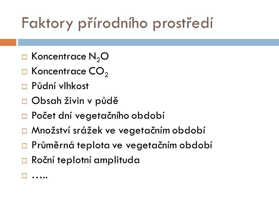 Přírodní podmínky definované z dat LHP  Přírodní lesní oblast  Nadmořská výška  Expozice  Sklon  Rok  Lesní typ