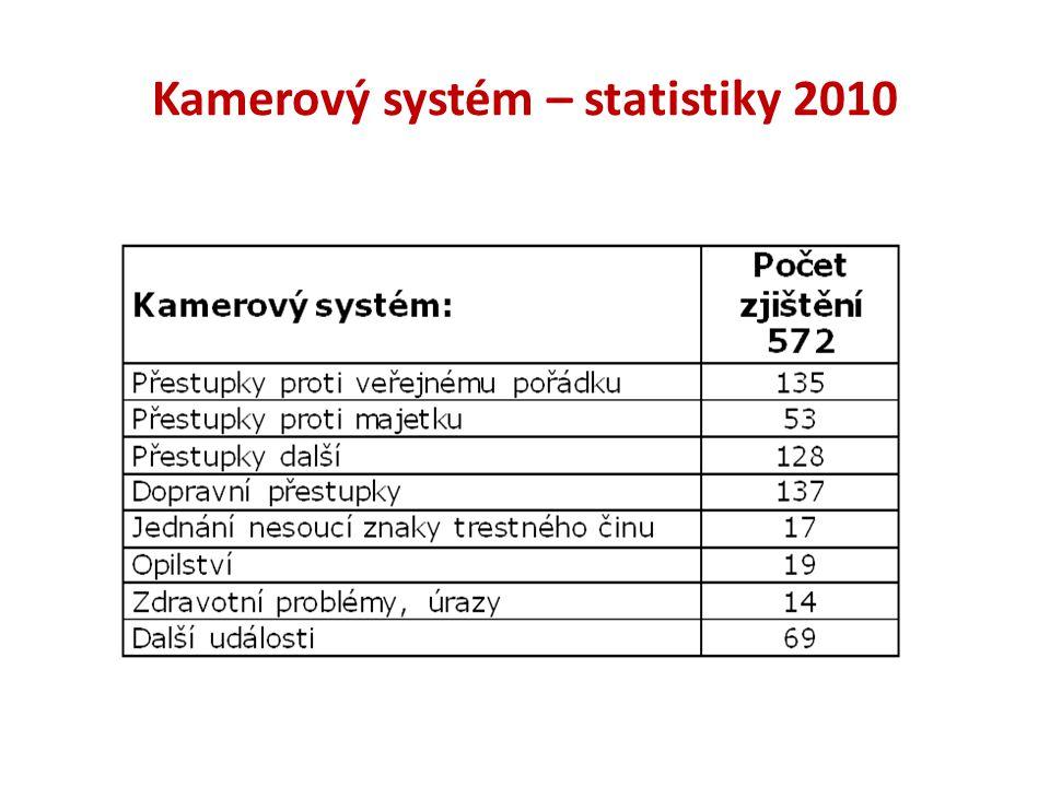 Kamerový systém – statistiky 2010