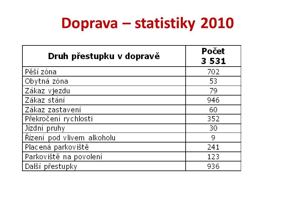 Doprava – statistiky 2010