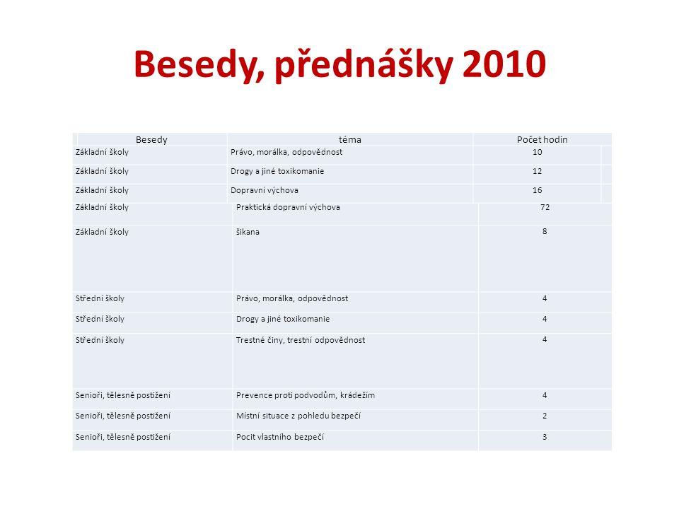 Besedy, přednášky 2010 Základní školyPraktická dopravní výchova72 Základní školyšikana8 Střední školyPrávo, morálka, odpovědnost4 Střední školyDrogy a