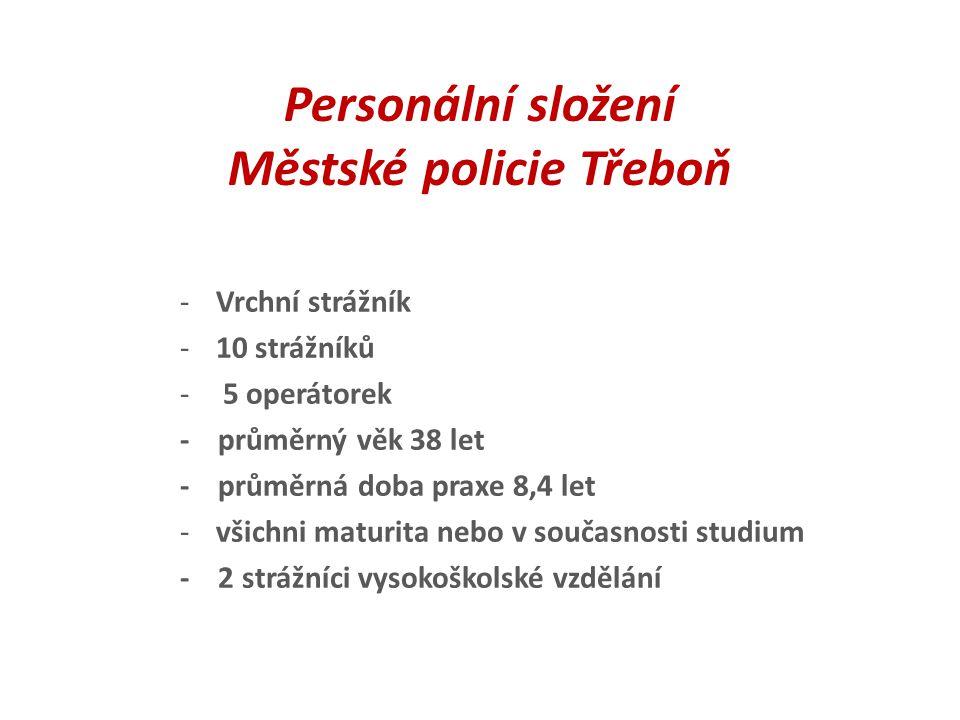 Personální složení Městské policie Třeboň -Vrchní strážník -10 strážníků - 5 operátorek - průměrný věk 38 let - průměrná doba praxe 8,4 let -všichni m