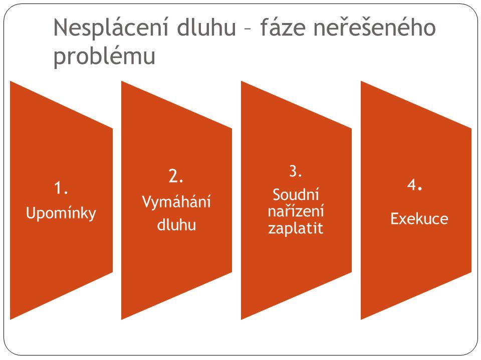 Nesplácení dluhu – fáze neřešeného problému 1. Upomínky 2. Vymáhání dluhu 3. Soudní nařízení zaplatit 4. Exekuce