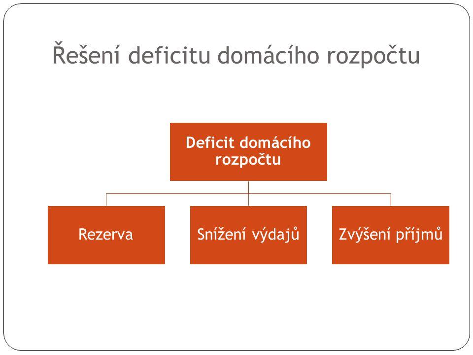 Řešení deficitu domácího rozpočtu Deficit domácího rozpočtu RezervaSnížení výdajůZvýšení příjmů