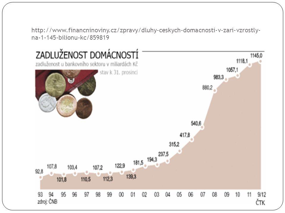 Nesplácení dluhu – vývoj výše dluhu 1.Upomínky Původní dluh + Úroky + Sankční poplatky 2.