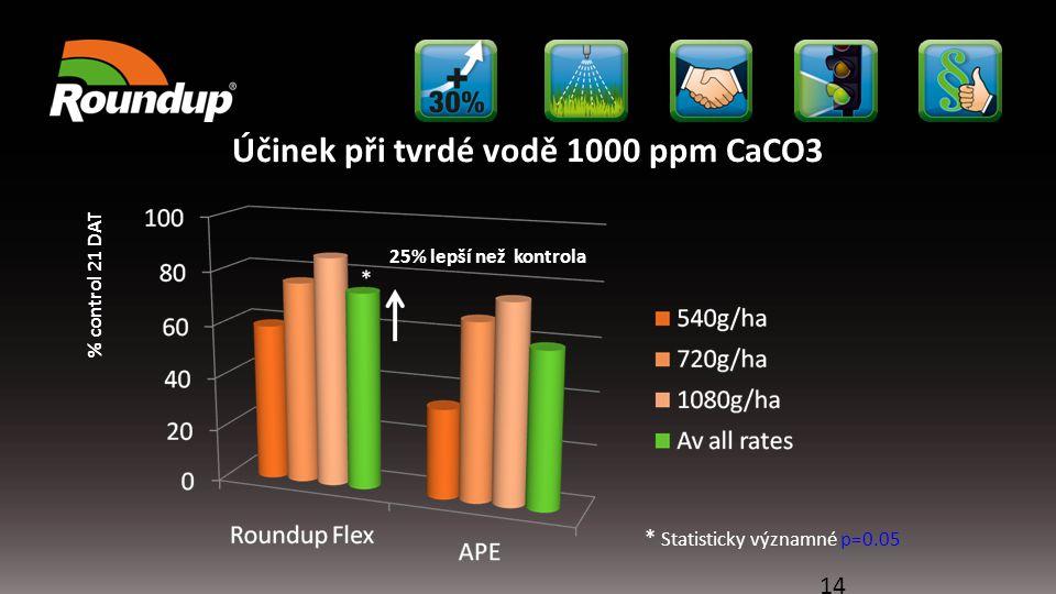 Účinek při tvrdé vodě 1000 ppm CaCO3 14 % control 21 DAT * Statisticky významné p=0.05 25% lepší než kontrola