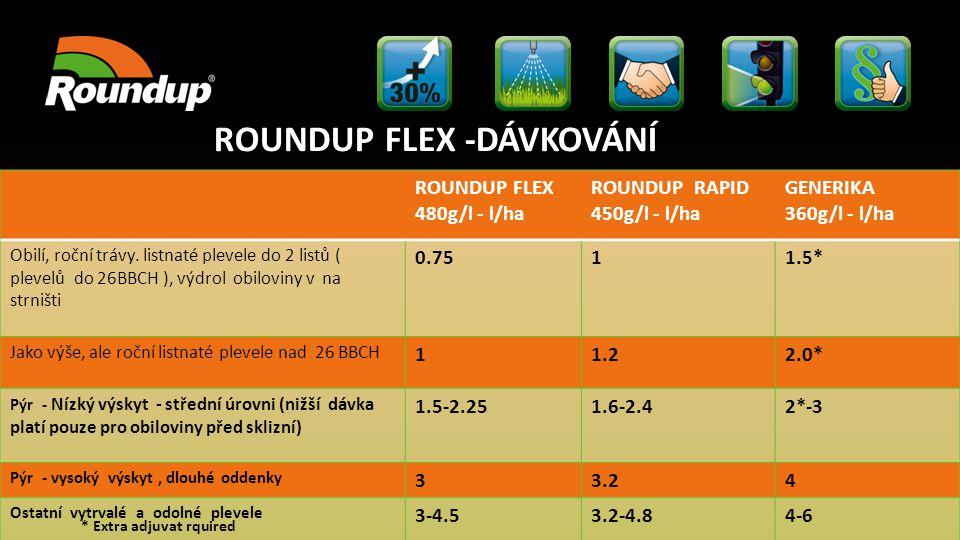 ROUNDUP FLEX -DÁVKOVÁNÍ * Extra adjuvat rquired