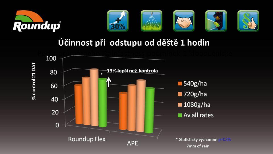 Účinnost při odstupu od děště 1 hodin Podle průměrného Rainfastness podmínek 1 kloboučnické 13% lepší než kontrola % control 21 DAT * Statisticky význ