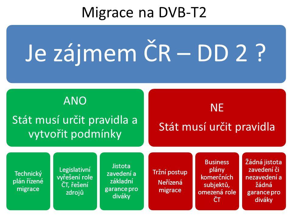 Migrační proces a role ČT (příklad možného postupu) 201320142015201620172018201920202021 2022 20232024 2025 DVB-T DVB-T2 Pilotní pravidelné vysílání Migrace Neřízená migrace Řízená migrace Strategie Příprava a schválení Příprava realizace Postupná realizace Iniciační role ČTStabilizační role ČT UHDTV1-4k DVB-T2 & HEVC UHDTV2-8k DVB-T2 & HEVC UHDTV2-8k DVB-Tx & HEVC x .