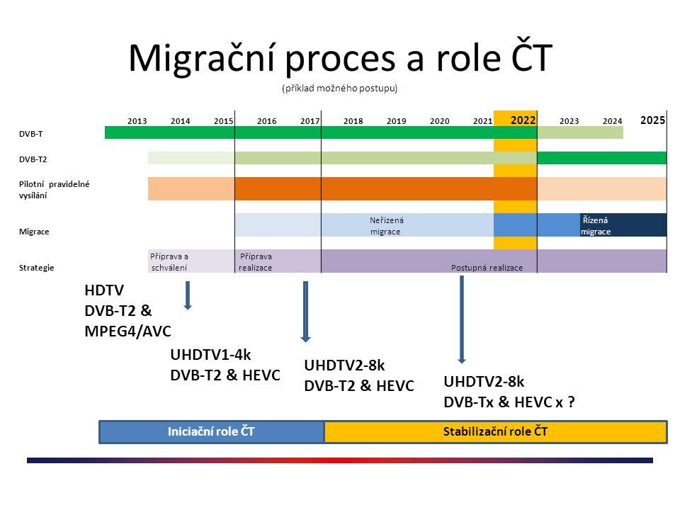 Shrnutí Je třeba urychleně vypracovat strategii udržitelného rozvoje terestrického vysílání, včetně nastavení procesu průběžného monitoringu a testování nových technologií, což přepokládá základní politická rozhodnutí Je třeba zahájit v dohledné době pilotní pravidelné vysílání v DBV-T2 s jasně definovaným časovým rámcem ČT bude naplňovat požadavky zákona: FTA vysílání v DVB-T + regionalizace + rozvoj nových vysílacích technologií podle stávající legislativy a její možnosti pro realizaci úplné plošné migrace z DVB-T na jinou terestrickou platformu jsou v této chvíli prakticky nulové, může však být iniciátorem celého procesu ČT musí mít vytvořeny základní podmínky – Legislativní – zmocnění k technologické migraci, distribuční mix – Zdroje Kmitočty (základní MPX veřejné služby, regionální subsíť, testovací subsíť) Pokrytí nákladů plošného souběžného vysílání při řízené migraci ČTÚ musí zachovat maximální dostupnost kmitočtového spektra až do doby kdy bude jasná koncepce terestrického vysílání a jeho dlouhodobě udržitelného rozvoje.