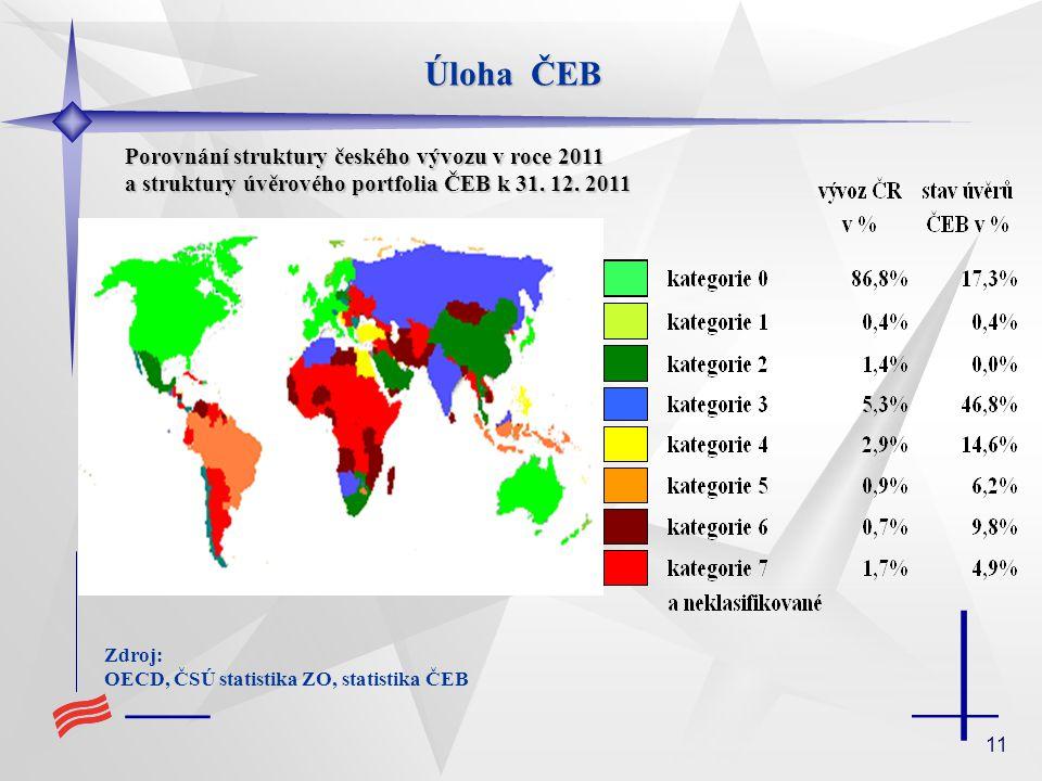 11 Úloha ČEB Zdroj: OECD, ČSÚ statistika ZO, statistika ČEB Porovnání struktury českého vývozu v roce 2011 a struktury úvěrového portfolia ČEB k 31.