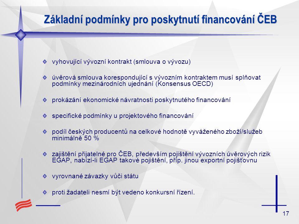 17 Základní podmínky pro poskytnutí financování ČEB vyhovující vývozní kontrakt (smlouva o vývozu) úvěrová smlouva korespondující s vývozním kontraktem musí splňovat podmínky mezinárodních ujednání (Konsensus OECD) prokázání ekonomické návratnosti poskytnutého financování specifické podmínky u projektového financování podíl českých producentů na celkové hodnotě vyváženého zboží/služeb minimálně 50 % zajištění přijatelné pro ČEB, především pojištění vývozních úvěrových rizik EGAP, nabízí-li EGAP takové pojištění, příp.
