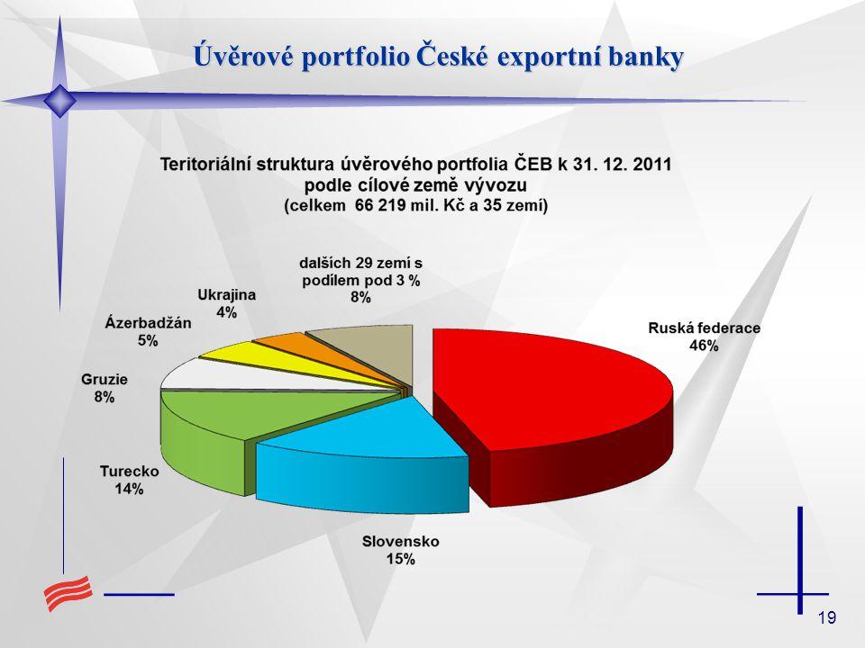19 Úvěrové portfolio České exportní banky