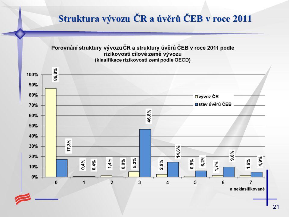 21 Struktura vývozu ČR a úvěrů ČEB v roce 2011