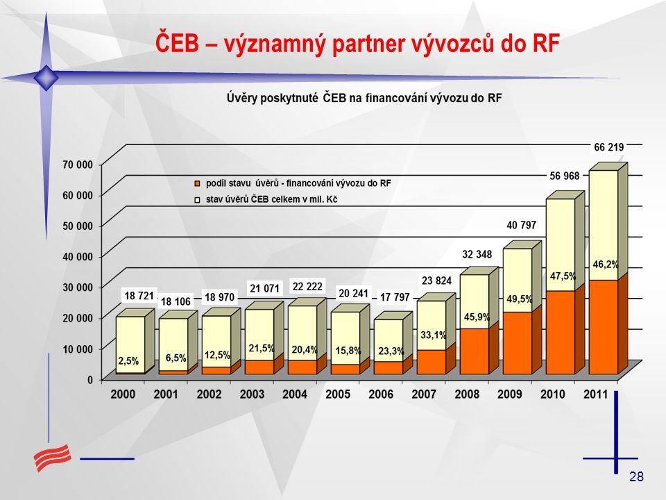 28 ČEB – významný partner vývozců do RF
