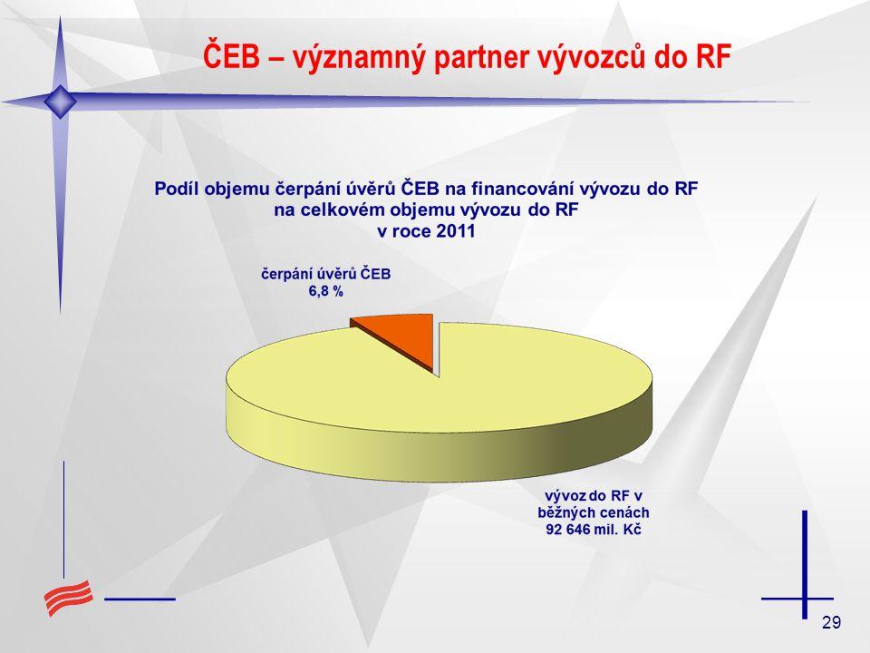 29 ČEB – významný partner vývozců do RF