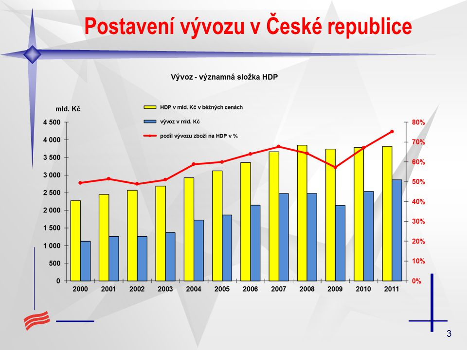 3 Postavení vývozu v České republice