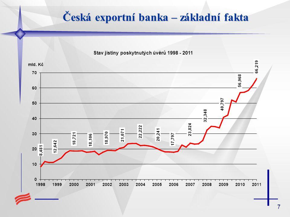 8 Úzce specializovaná banka, jedna z hlavních institucí poskytujících podporu českého exportu Akciová společnost, 100% vlastněná českým státem tvořící nedílnou součást systému státní proexportní politiky Poskytuje financování v souladu s pravidly WTO (World Trade Organization), příslušnými doporučeními Organizace pro ekonomickou spolupráci a rozvoj (OECD) a směrnicemi Evropské unie Součást bankovního systému České republiky, plně podléhající standardním pravidlům ČNB dle zákona o bankách č.