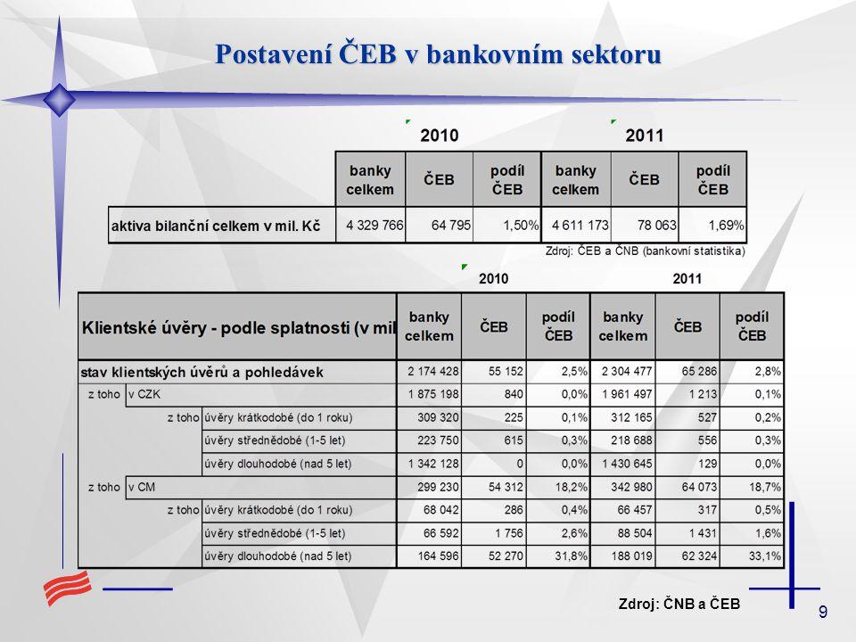 20 Struktura úvěrového portfolia ČEB z hlediska zemí SNS 2011