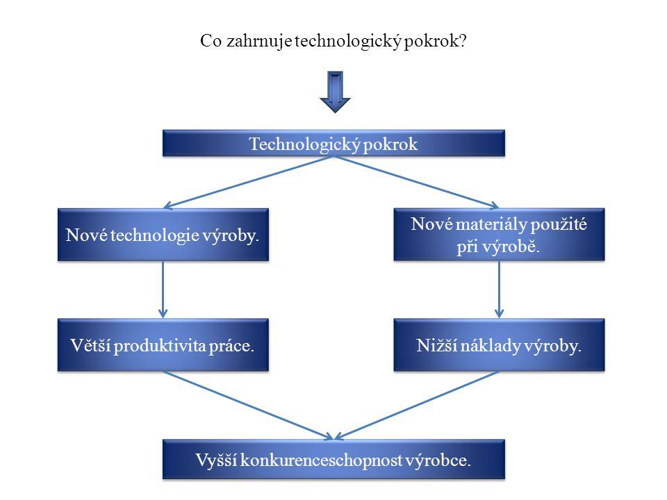 Co zahrnuje technologický pokrok? Nové materiály použité při výrobě. Nové technologie výroby. Vyšší konkurenceschopnost výrobce. Technologický pokrok