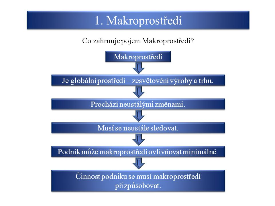 1. Makroprostředí Co zahrnuje pojem Makroprostředí? Makroprostředí Prochází neustálými změnami. Je globální prostředí – zesvětovění výroby a trhu. Mus