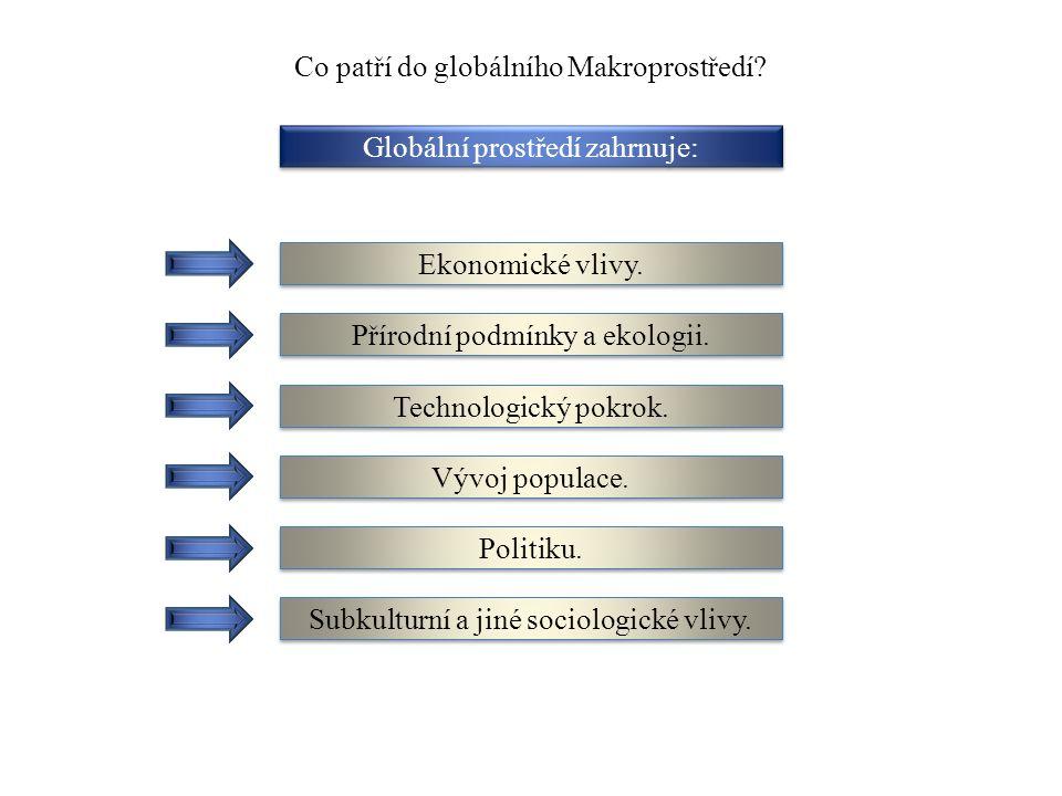Co patří do globálního Makroprostředí? Globální prostředí zahrnuje: Ekonomické vlivy. Přírodní podmínky a ekologii. Technologický pokrok. Vývoj popula