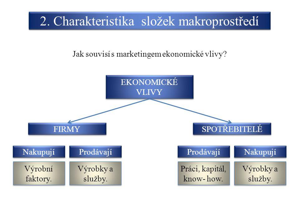 Jak souvisí s marketingem ekonomické vlivy? EKONOMICKÉ VLIVY SPOTŘEBITELÉ FIRMY Výrobní faktory. Prodávají Nakupují Prodávají Výrobky a služby. Práci,