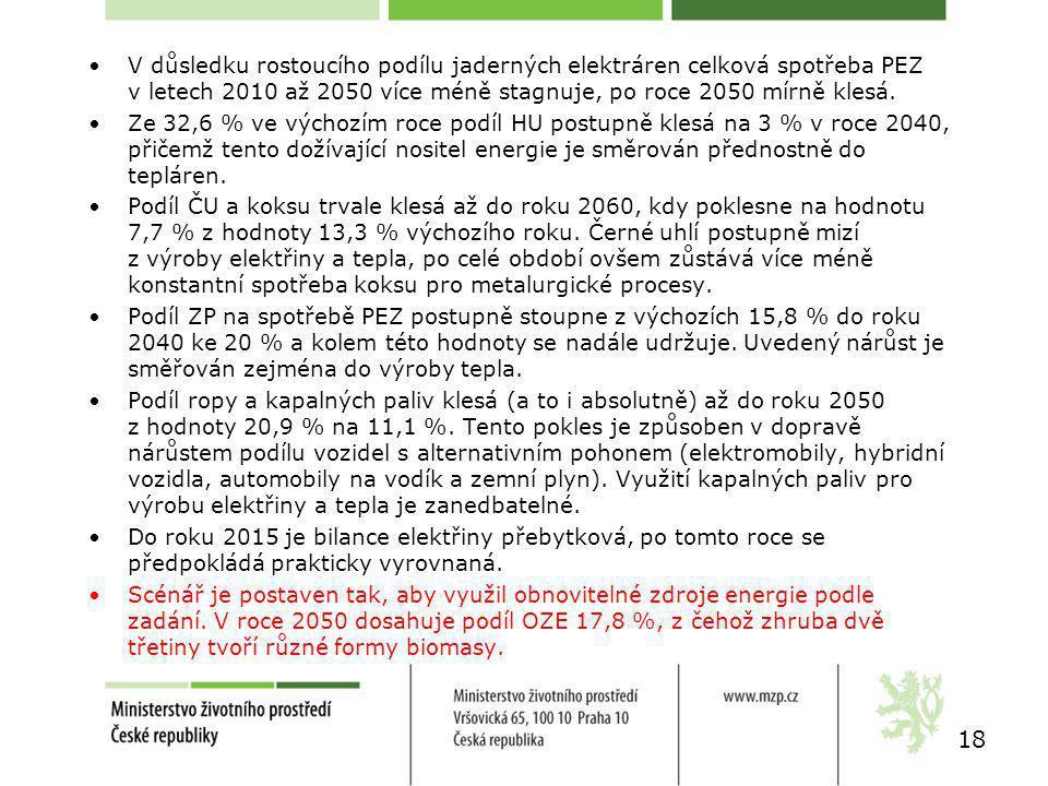 18 V důsledku rostoucího podílu jaderných elektráren celková spotřeba PEZ v letech 2010 až 2050 více méně stagnuje, po roce 2050 mírně klesá.