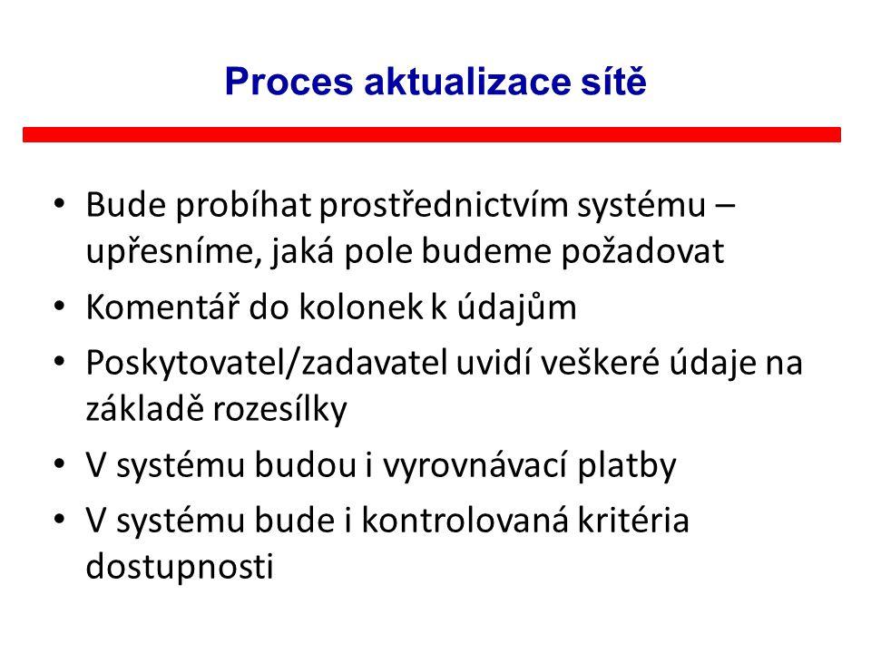 Proces aktualizace sítě Bude probíhat prostřednictvím systému – upřesníme, jaká pole budeme požadovat Komentář do kolonek k údajům Poskytovatel/zadava