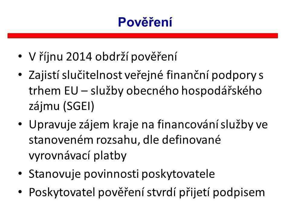 Pověření V říjnu 2014 obdrží pověření Zajistí slučitelnost veřejné finanční podpory s trhem EU – služby obecného hospodářského zájmu (SGEI) Upravuje z