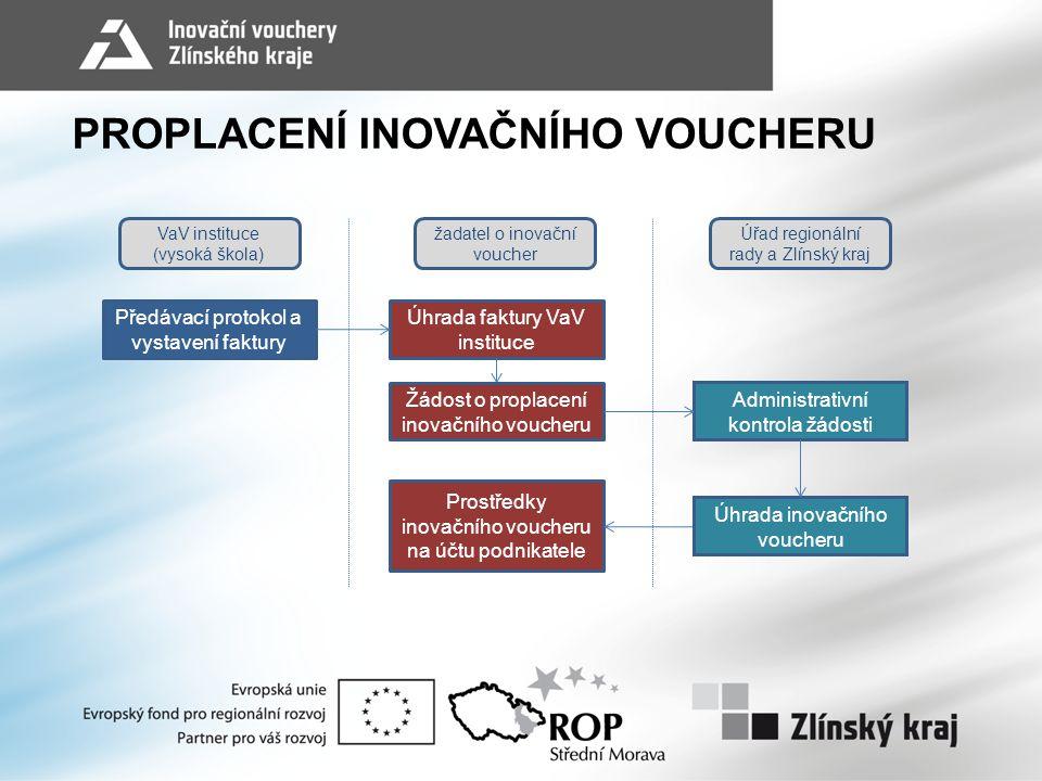 Předávací protokol a vystavení faktury Úhrada faktury VaV instituce Prostředky inovačního voucheru na účtu podnikatele Žádost o proplacení inovačního