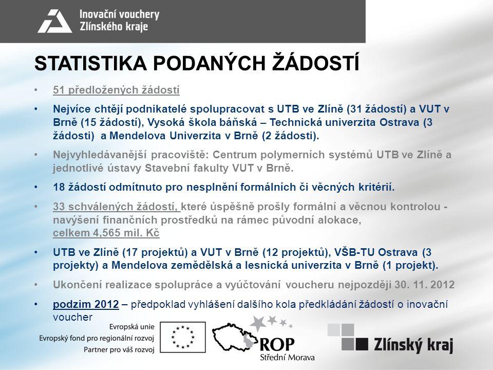 STATISTIKA PODANÝCH ŽÁDOSTÍ 51 předložených žádostí Nejvíce chtějí podnikatelé spolupracovat s UTB ve Zlíně (31 žádostí) a VUT v Brně (15 žádostí), Vy