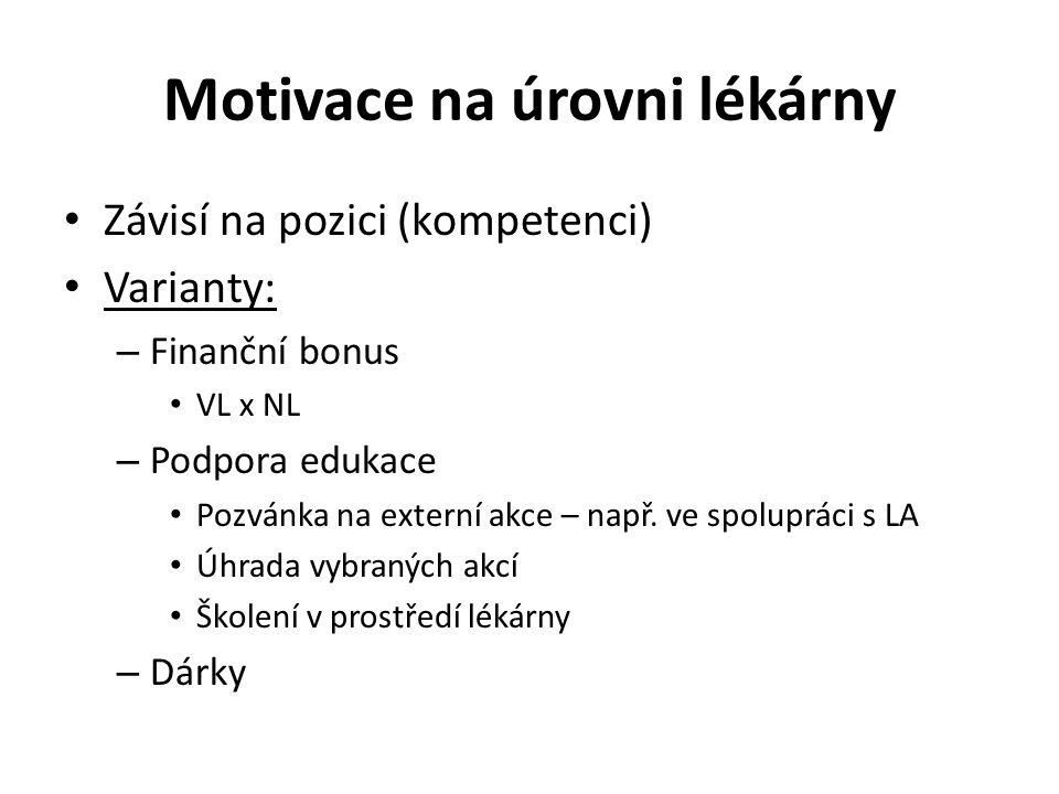 Motivace na úrovni lékárny Závisí na pozici (kompetenci) Varianty: – Finanční bonus VL x NL – Podpora edukace Pozvánka na externí akce – např. ve spol