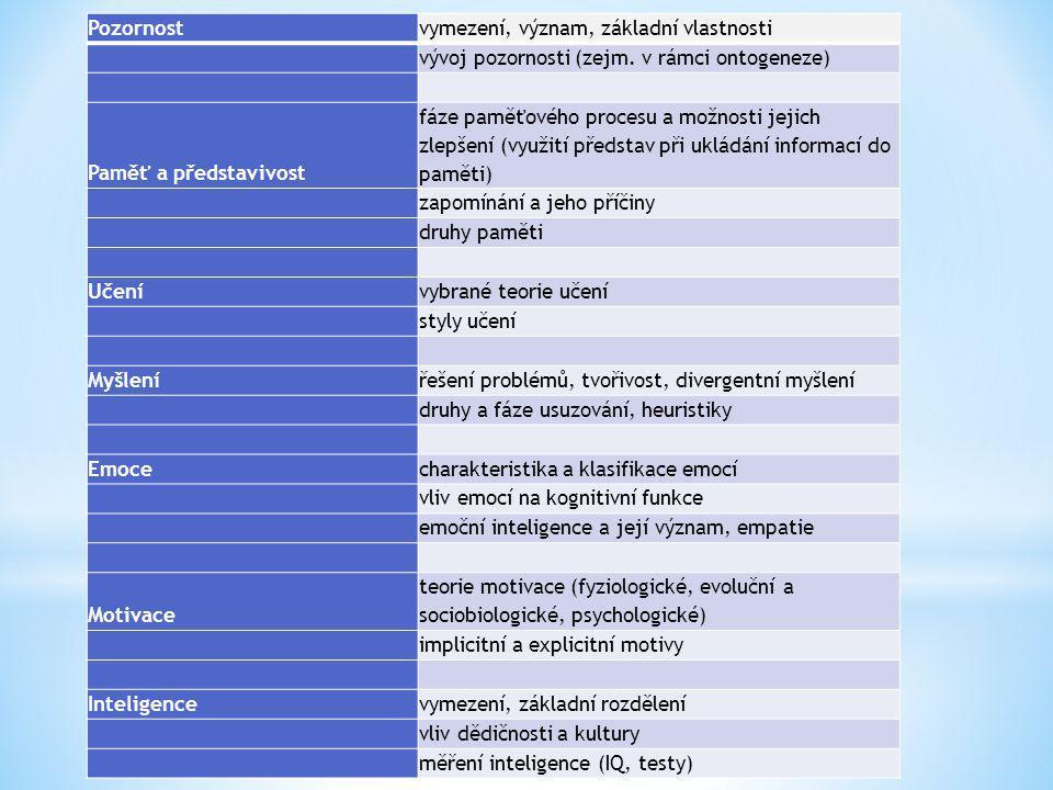 PLHÁKOVÁ, A.: Učebnice obecné psychologie, Praha: Academia, 2004, 2013.