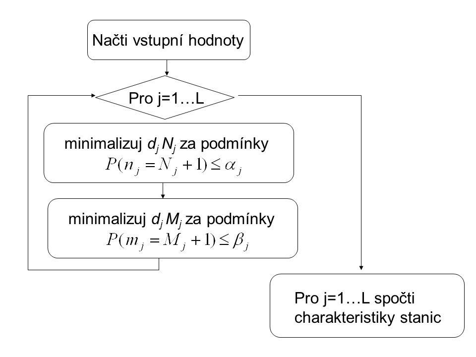 Načti vstupní hodnoty Pro j=1…L minimalizuj d j N j za podmínky minimalizuj d j M j za podmínky Pro j=1…L spočti charakteristiky stanic
