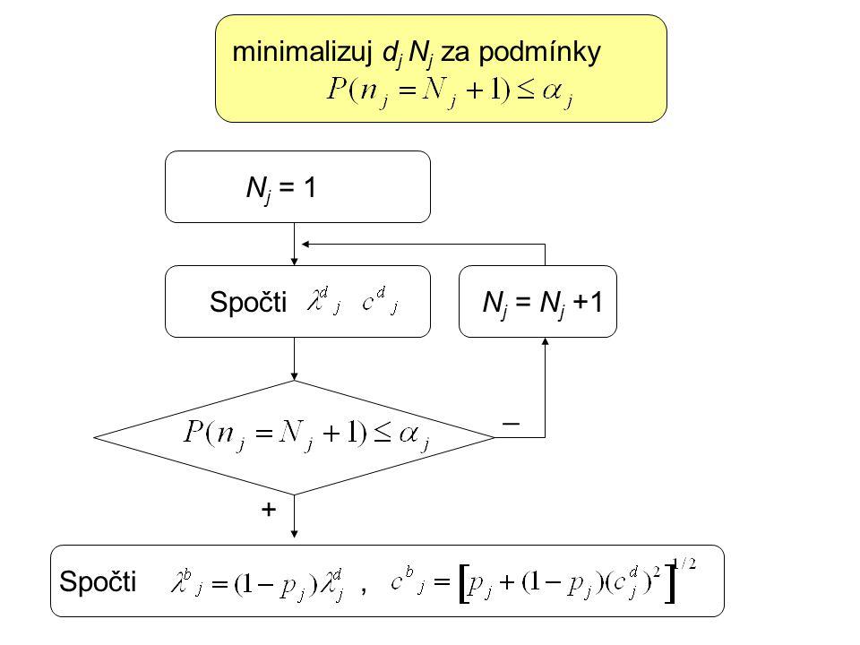 Spočti minimalizuj d j N j za podmínky N j = 1 N j = N j +1 _ + Spočti,
