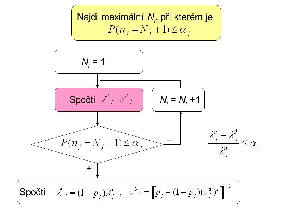 Spočti Najdi maximální N j, při kterém je N j = 1 N j = N j +1 _ + Spočti,
