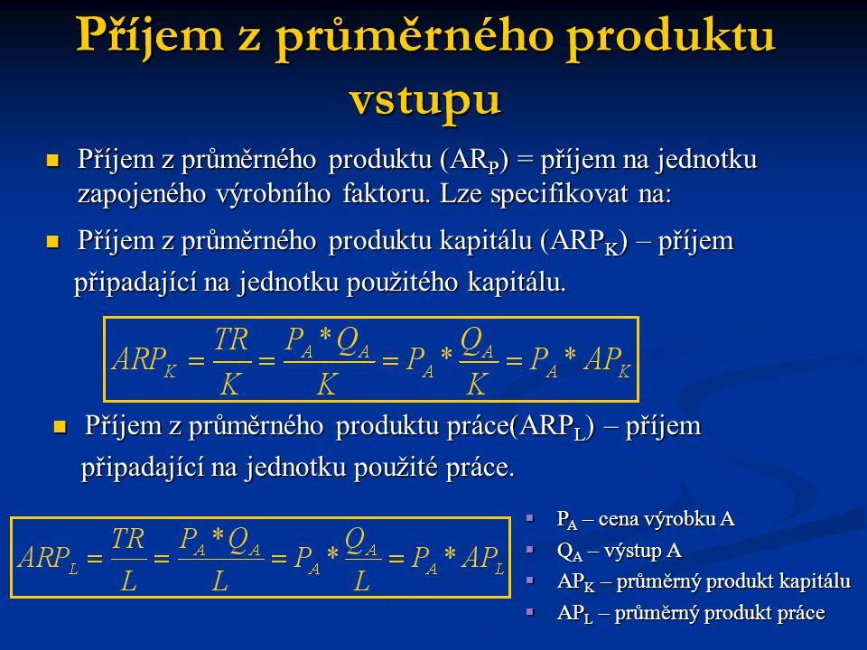 Příjem z průměrného produktu (AR P ) = příjem na jednotku zapojeného výrobního faktoru.