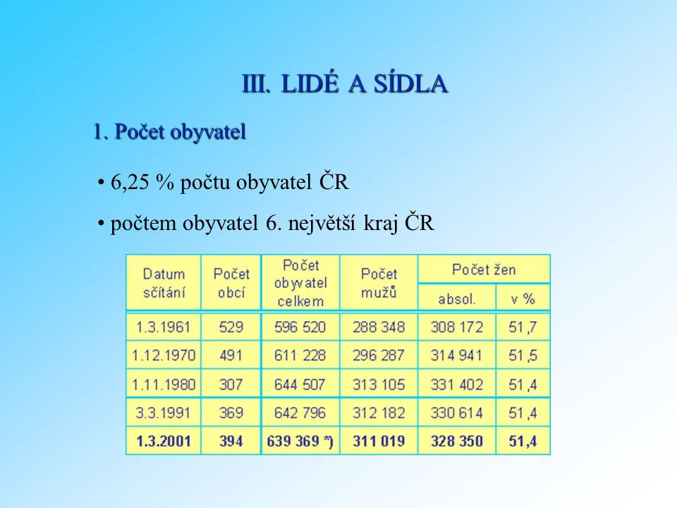 1. Počet obyvatel 6,25 % počtu obyvatel ČR počtem obyvatel 6. největší kraj ČR III. LIDÉ A SÍDLA