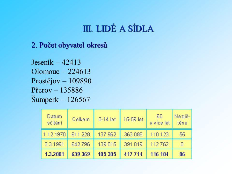 2. Počet obyvatel okresů Jeseník – 42413 Olomouc – 224613 Prostějov – 109890 Přerov – 135886 Šumperk – 126567 III. LIDÉ A SÍDLA